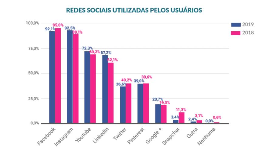 Redes Sociais mais utilizadas pelos usuários no Brasil