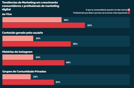 Os profissionais de marketing devem incorporar essas tendências na comunicação com seus público-alvo. Mas, quais são elas? Saiba como identificar!